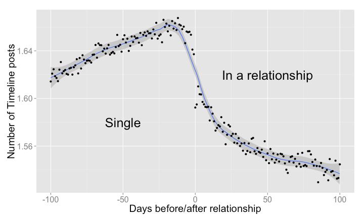 Relationship posts
