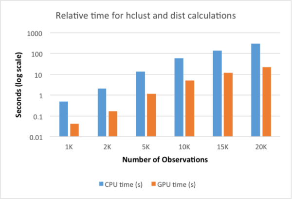 Computing with GPUs in R (Revolutions)