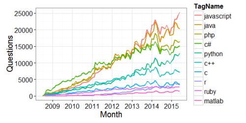 The most popular programming languages on StackOverflow