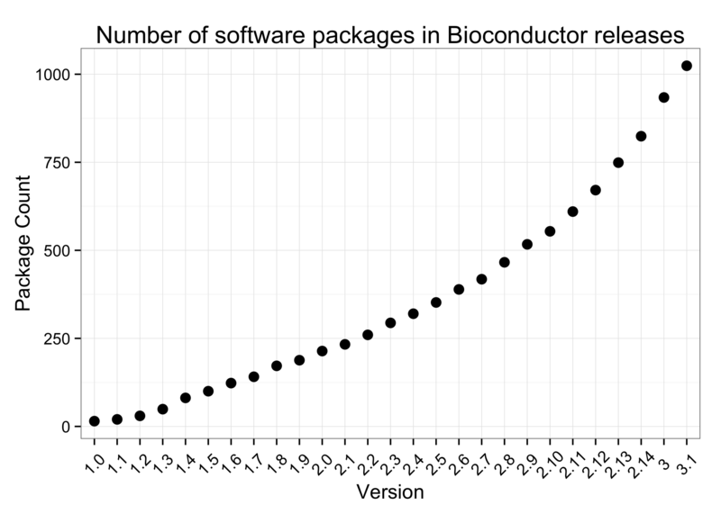 A Short Introduction to Bioconductor