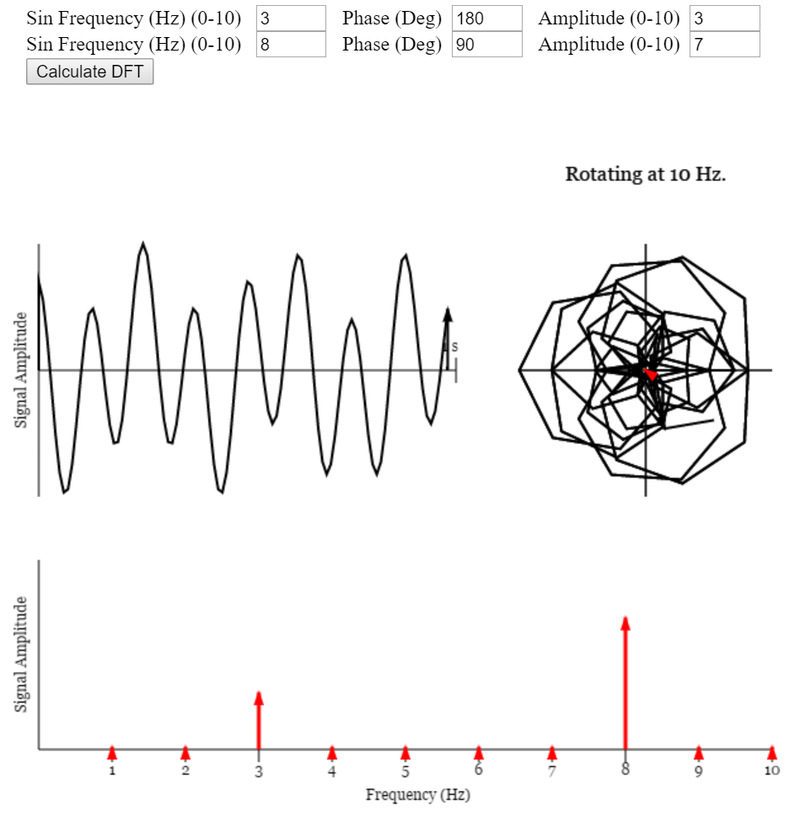 Because it's Friday: Visualizing the Discrete Fourier