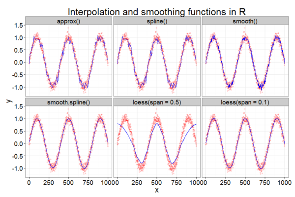 Interpolation and smoothing functions in base R (Revolutions)