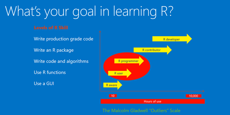 Learning R: Index of Online R Courses, October 2015