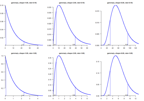 Parameters and percentiles (the gamma distribution)