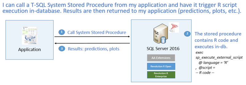 Leveraging%20R%20Scripts%20and%20Models%20from%20T-SQL