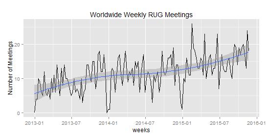 RUG_weekly_meetings_11-23-15