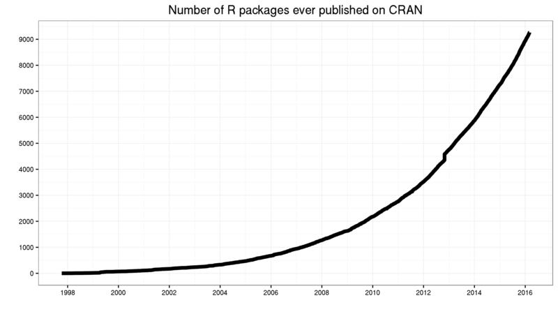 Number-of-submitted-packages-to-CRAN