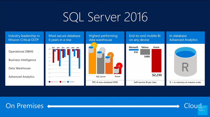 SQL Server 2016 launch showcases R