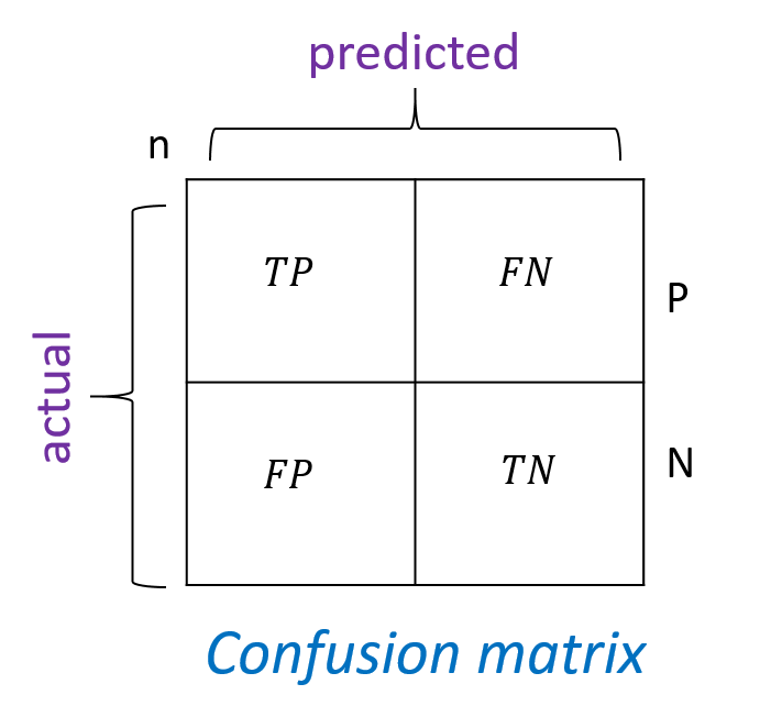 Is your Classification Model making lucky guesses? (Revolutions)