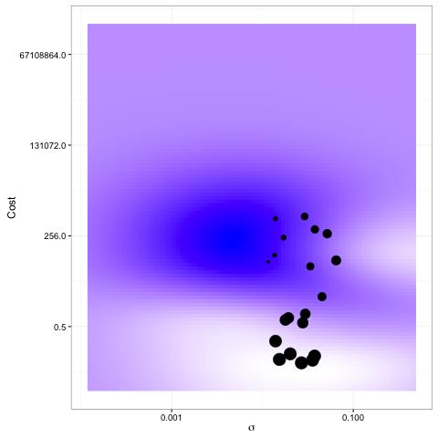 Bayesian Optimization of Machine Learning Models (Revolutions)