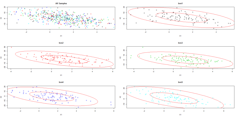 Simulating from the Bivariate Normal Distribution in R