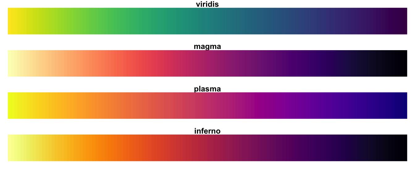 Choose A Good Heatmap Color Scale With Viridis Revolutions