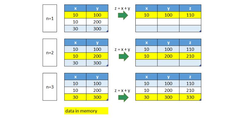 Sas process data v4