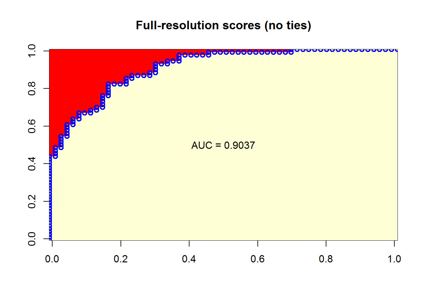 Calculating AUC: the area under a ROC Curve (Revolutions)