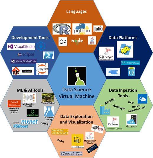 Data Science Virtual Machine updated, now includes RStudio, JuliaPro