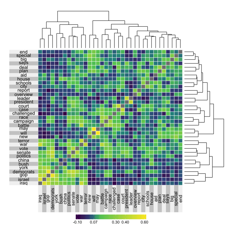 Superheat: supercharged heatmaps for R | R-bloggers