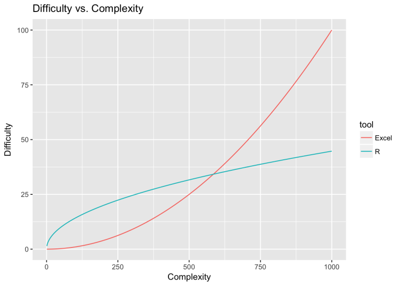R-excel-graph