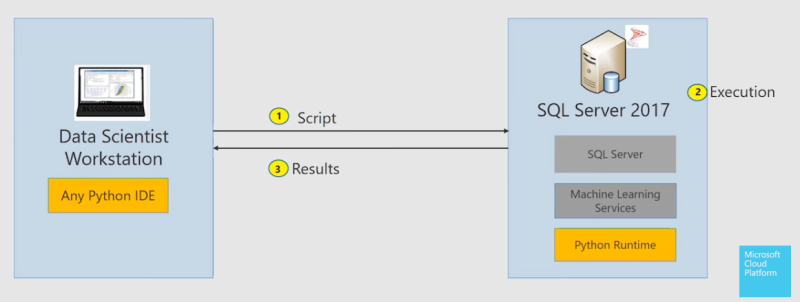 SQL Server 2017 to add Python support