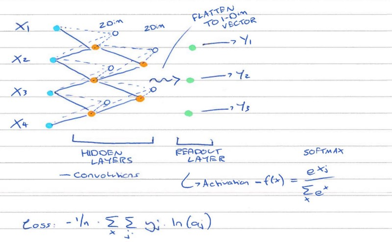 Neural Networks from Scratch, in R (Revolutions)