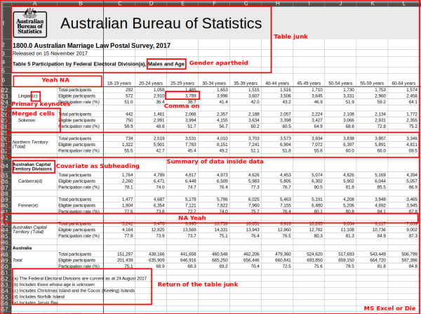 a case study in messy data analysis  the australian same