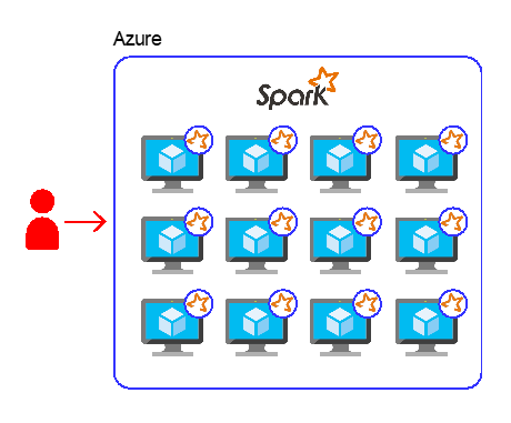 A simple way to set up a SparklyR cluster on Azure