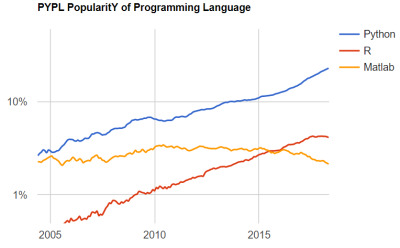 PYPL Language Rankings: Python ranks #1, R at #7 in