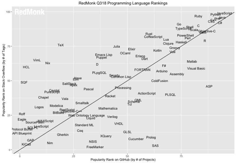 Redmonk Language Rankings, June 2018