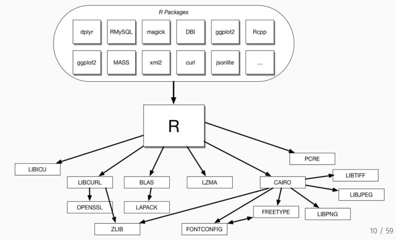 R dependencies